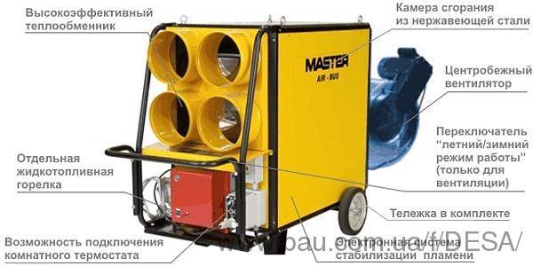 Переносні нагрівачі повітря MASTER серії AIR BUS з радіальним вентилятором.