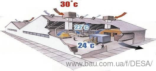 Промислові охолоджувачі повітря BREEZAIR (Австралія) в Україні.