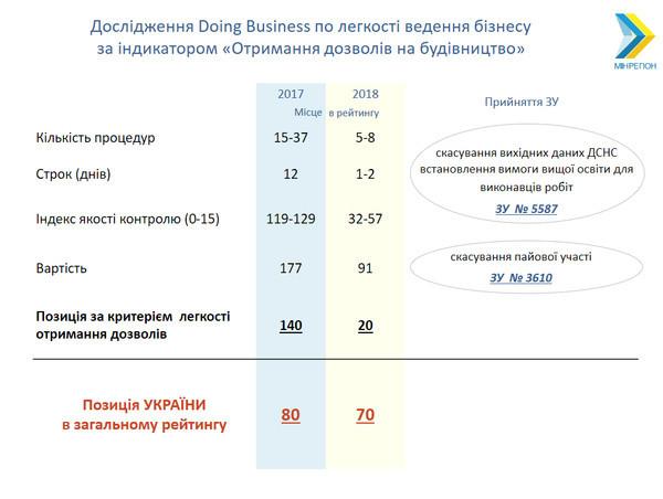 Відміна пайової участі підніме Україну на 10 пунктів у Doing Business